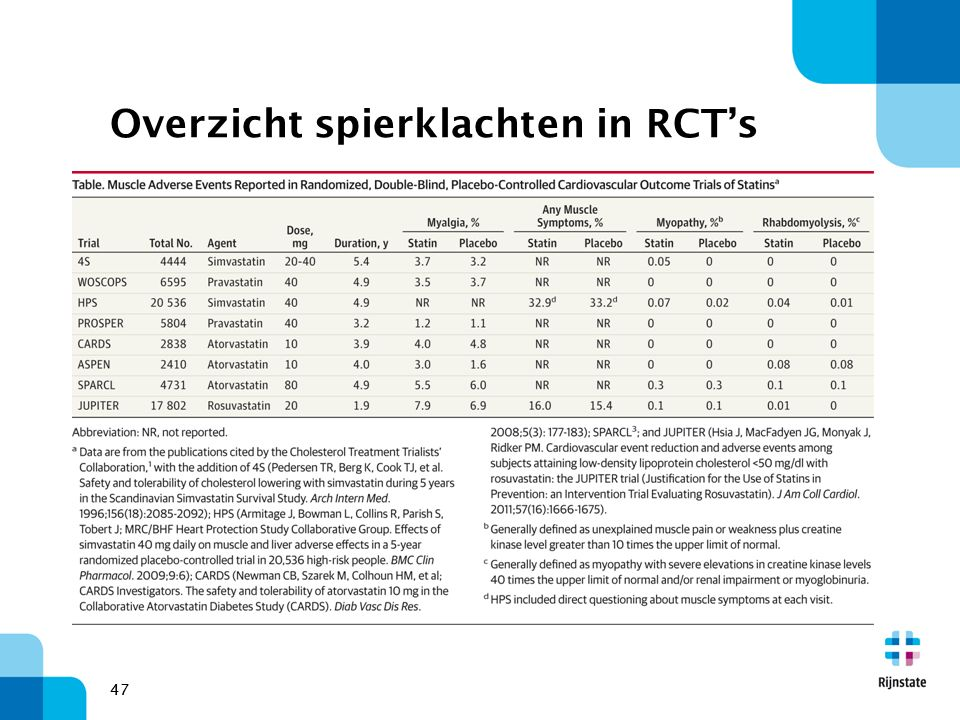 Overzicht spierklachten in RCT's