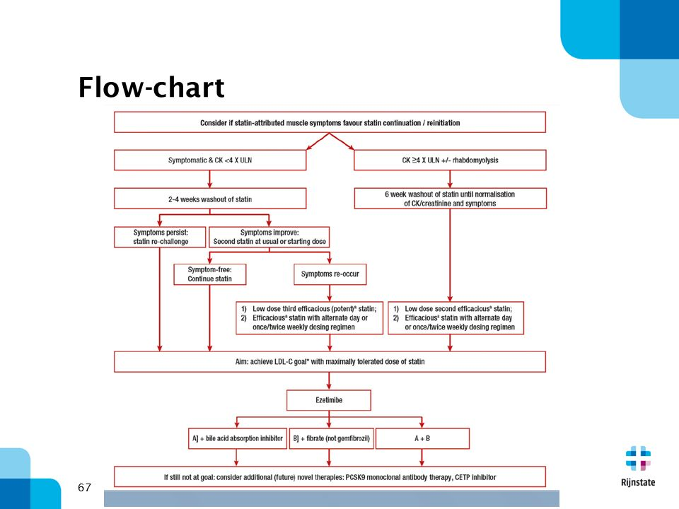Flow-chart 67