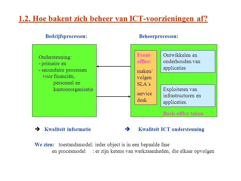 1.2. Hoe bakent zich beheer van ICT-voorzieningen af