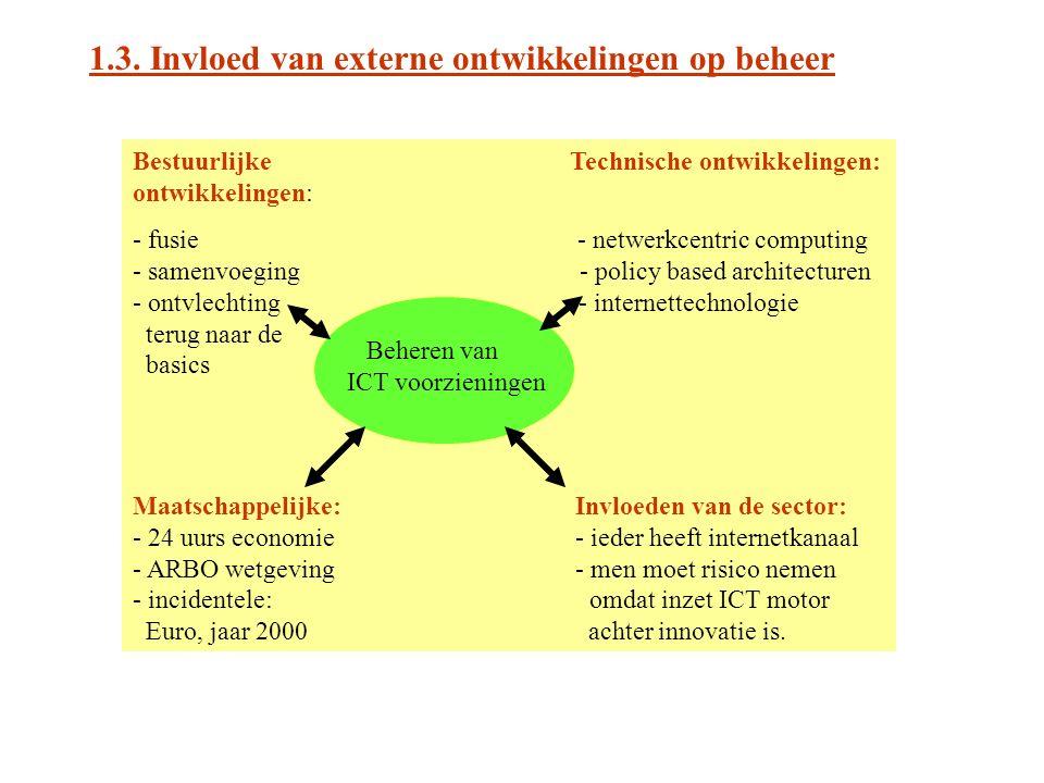 1.3. Invloed van externe ontwikkelingen op beheer