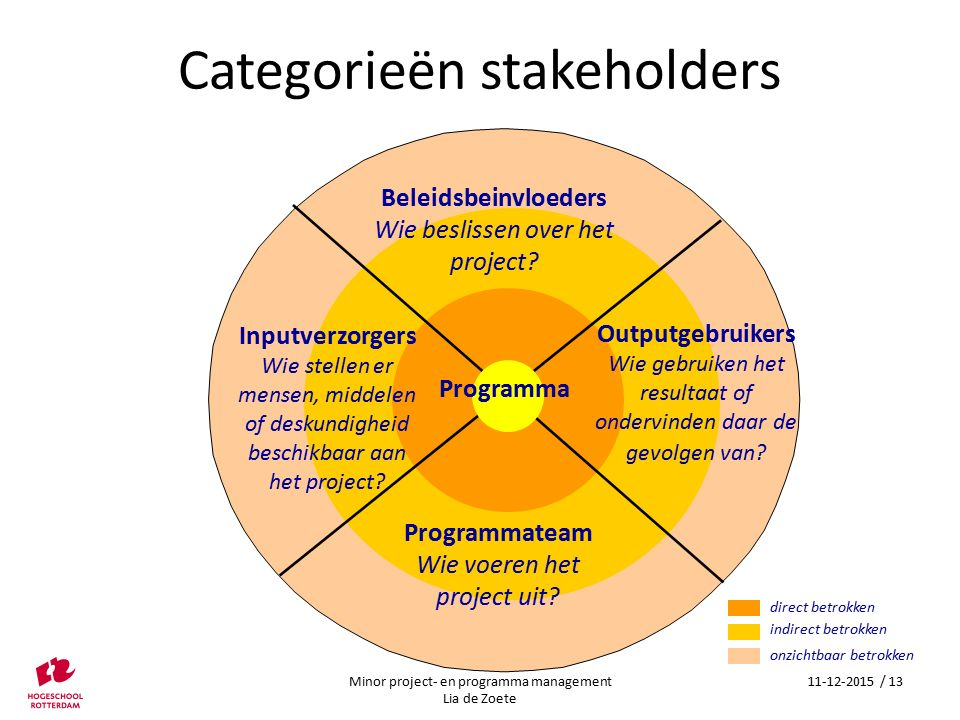 Categorieën stakeholders