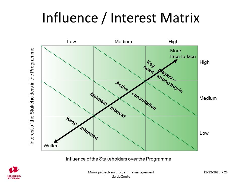 Influence / Interest Matrix