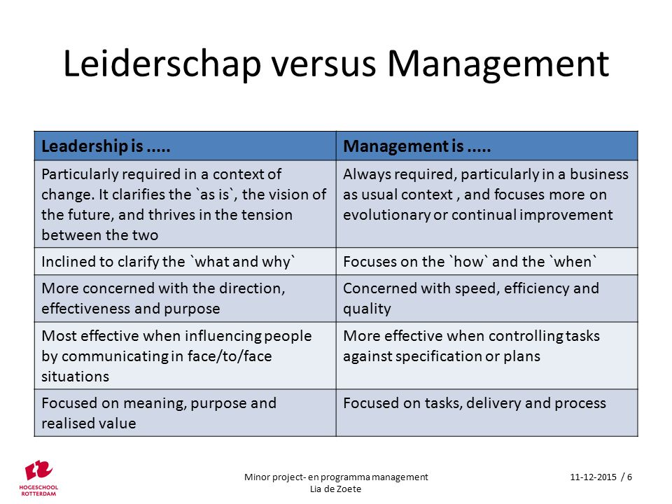 Leiderschap versus Management