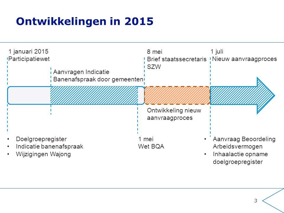 Ontwikkelingen in 2015 1 januari 2015 Participatiewet 8 mei