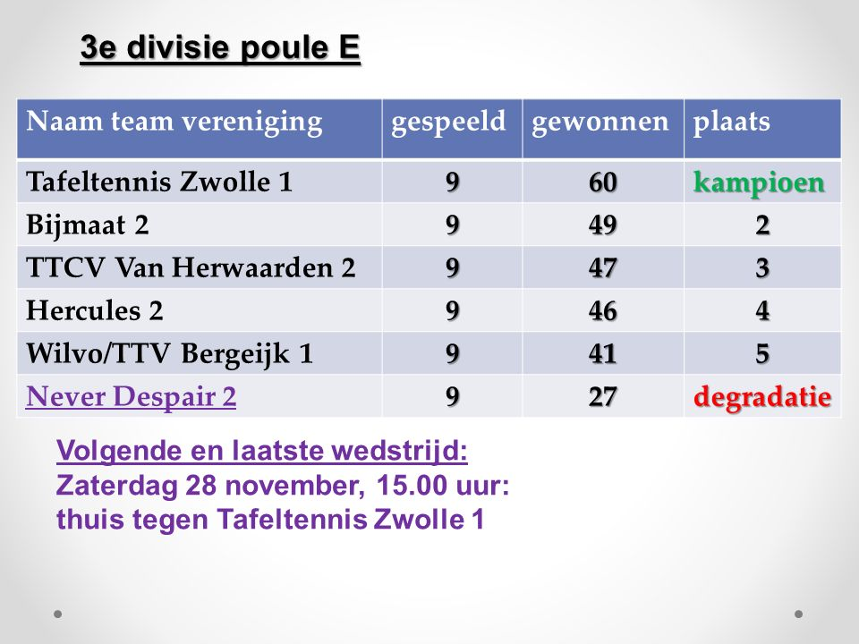 3e divisie poule E Naam team vereniging gespeeld gewonnen plaats