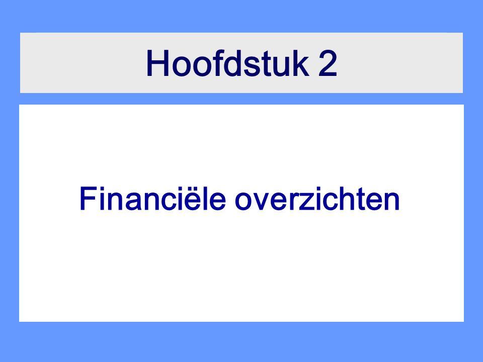 Wolters Noorhoff Hoger Onderwijs Financiële overzichten