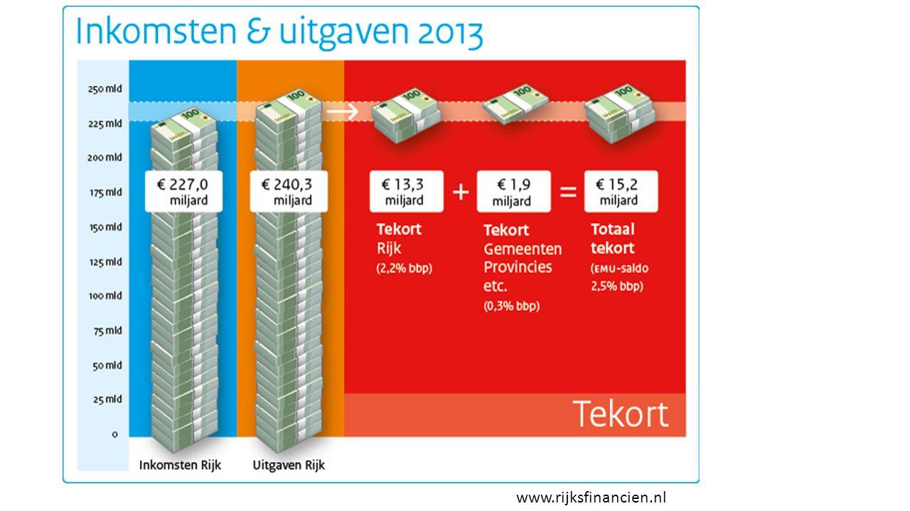 www.rijksfinancien.nl