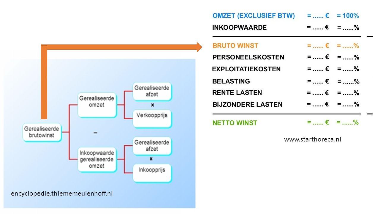 www.starthoreca.nl encyclopedie.thiememeulenhoff.nl