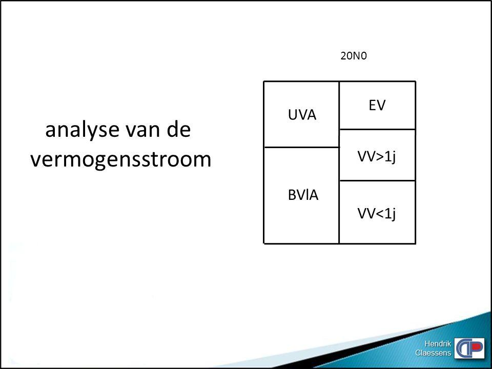 20N0 EV UVA analyse van de vermogensstroom VV>1j BVlA VV<1j