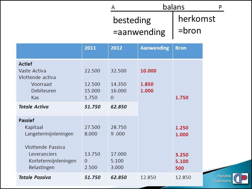 herkomst besteding =bron =aanwending balans A P 2011 2012 Aanwending