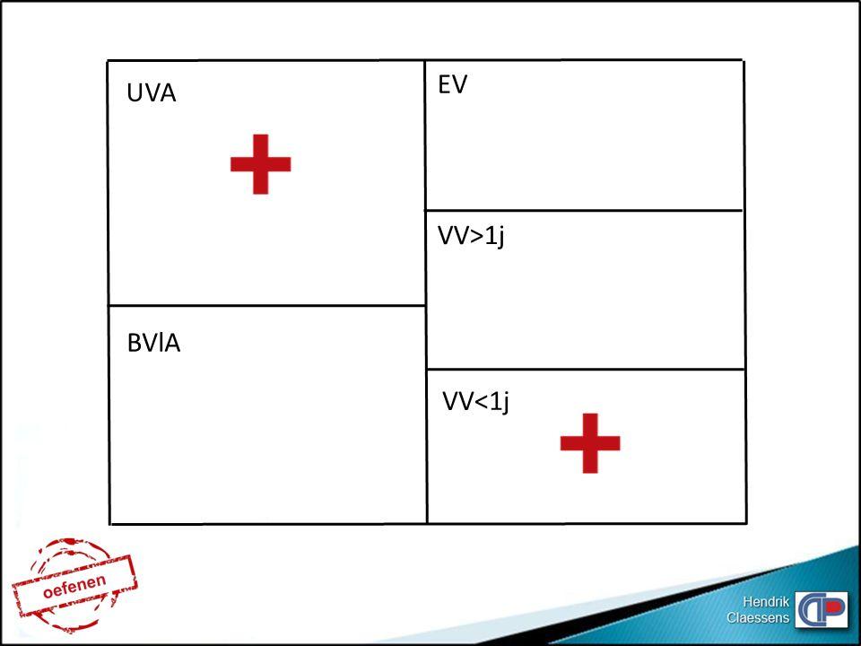 EV UVA VV>1j BVlA VV<1j