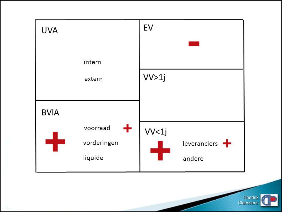 EV UVA VV>1j BVlA VV<1j intern extern voorraad vorderingen