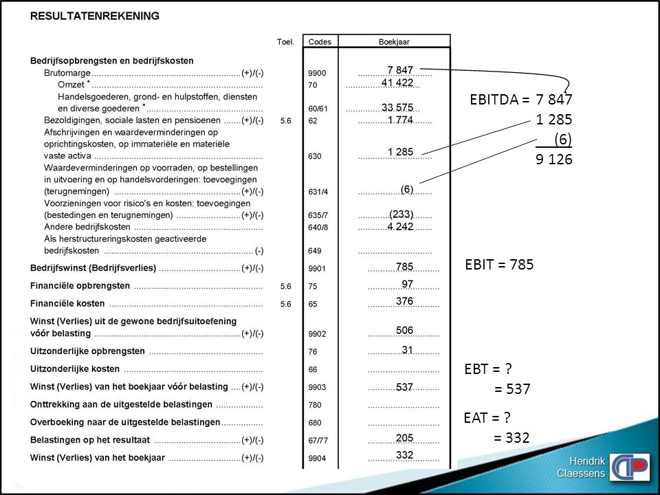 EBITDA = 7 847 1 285 (6) 9 126 EBIT = 785 EBT = = 537 EAT = = 332