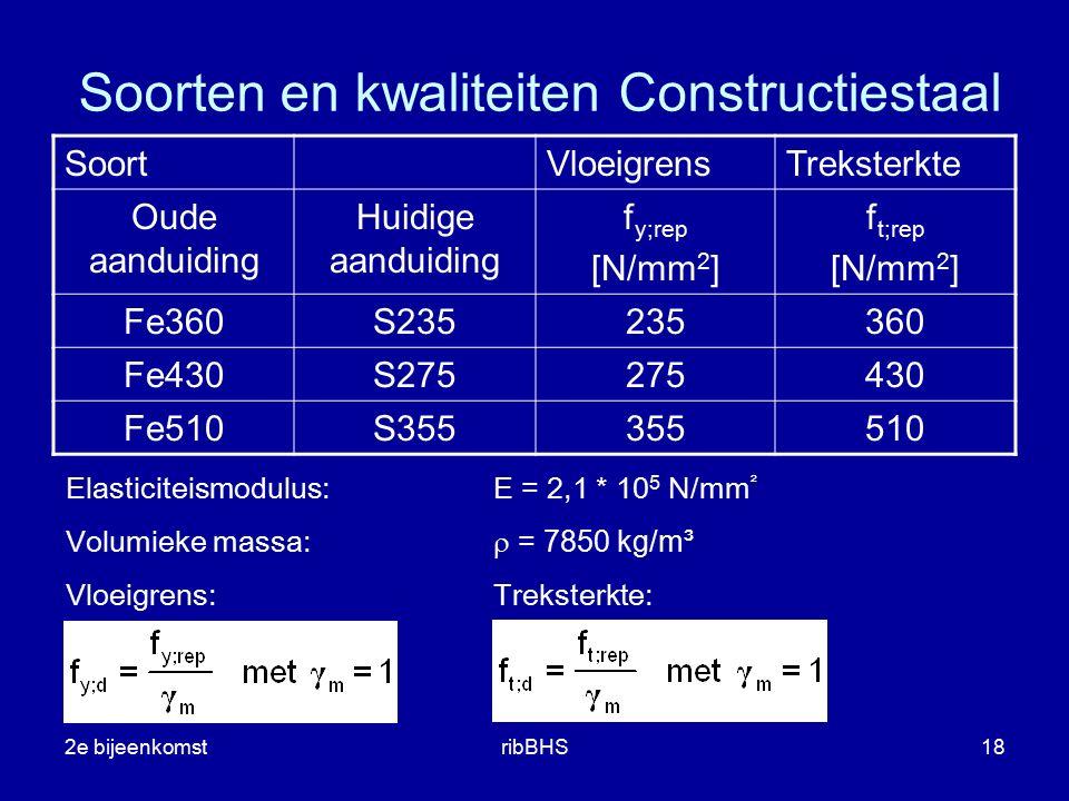 Soorten en kwaliteiten Constructiestaal
