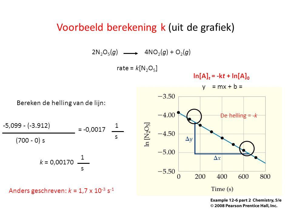 Voorbeeld berekening k (uit de grafiek)