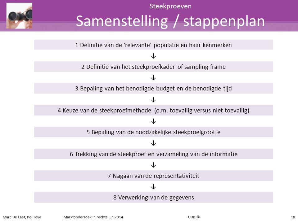 Steekproeven Samenstelling / stappenplan
