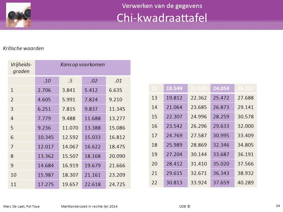 Verwerken van de gegevens Chi-kwadraattafel