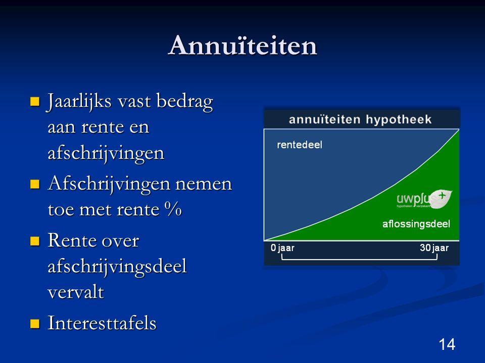 Annuïteiten Jaarlijks vast bedrag aan rente en afschrijvingen