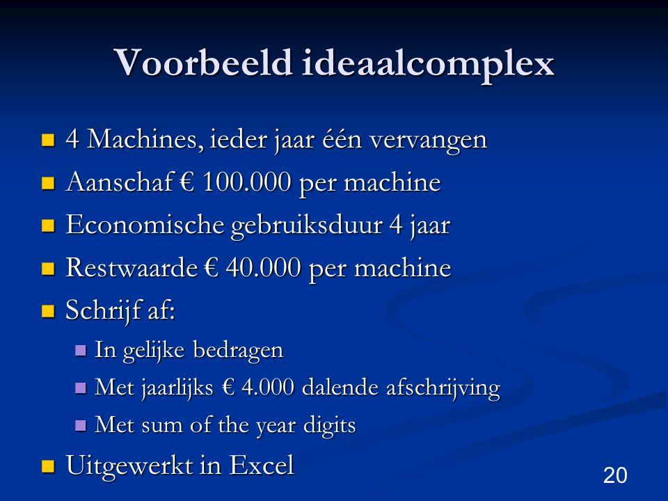 Voorbeeld ideaalcomplex