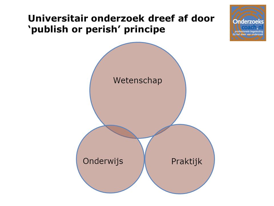 Universitair onderzoek dreef af door 'publish or perish' principe