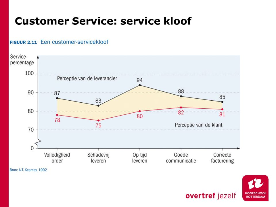 Customer Service: service kloof