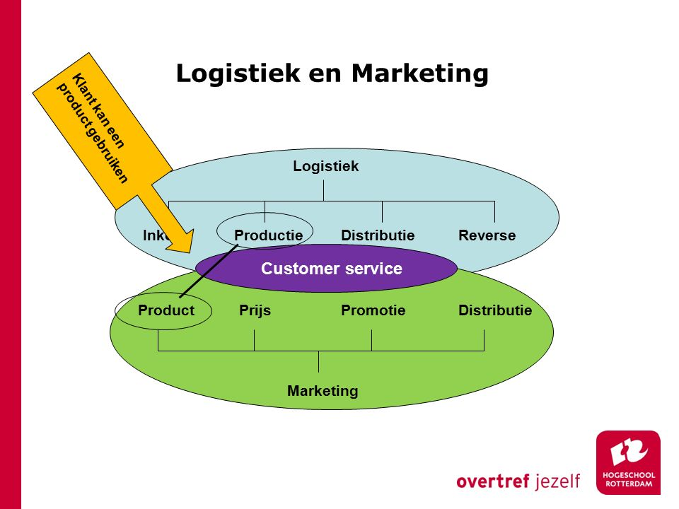 Logistiek en Marketing
