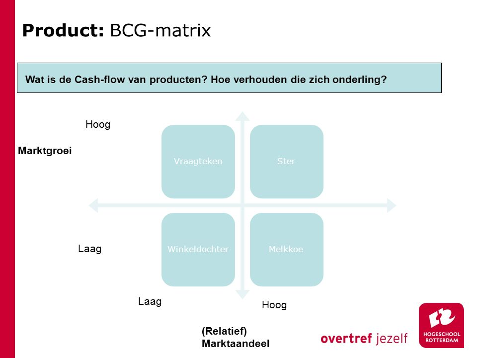 Product: BCG-matrix Wat is de Cash-flow van producten Hoe verhouden die zich onderling Vraagteken.