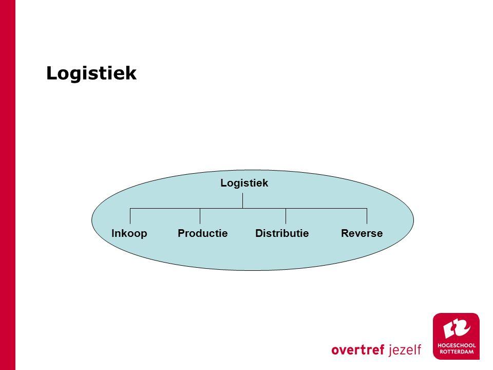 Logistiek Logistiek Inkoop Productie Distributie Reverse