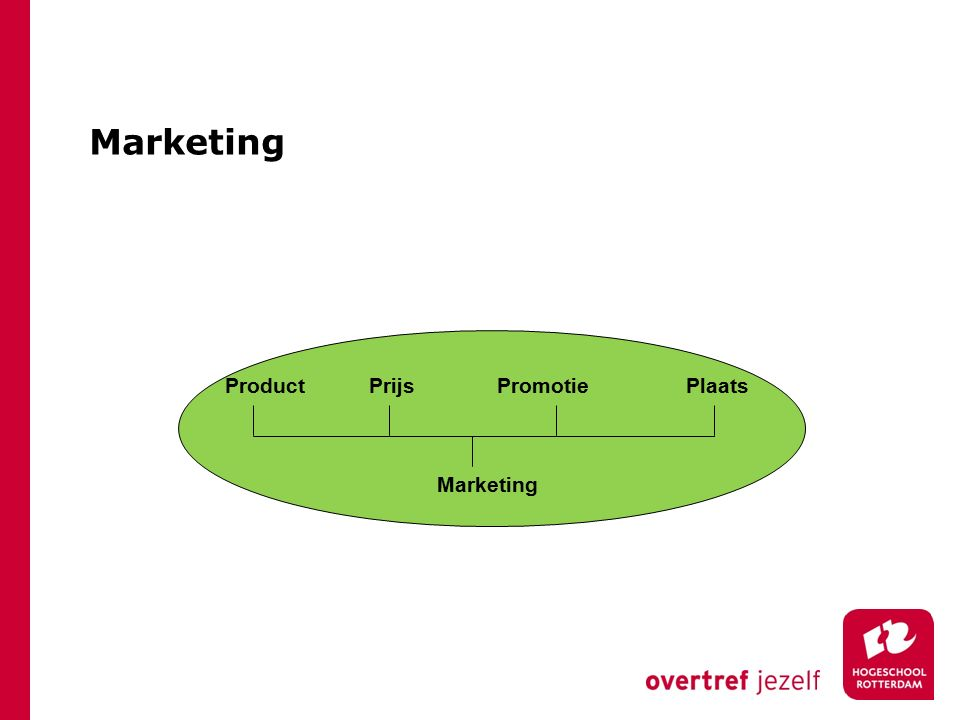 Marketing Product Prijs Promotie Plaats Marketing