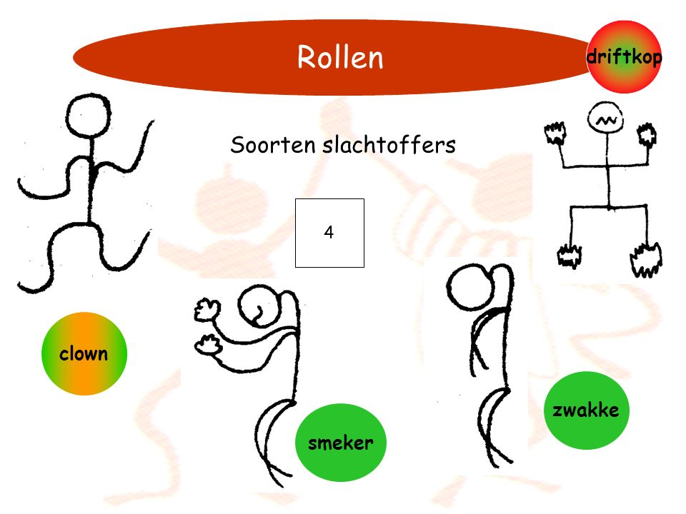 Rollen Soorten slachtoffers driftkop clown zwakke smeker 4 21-11-2006