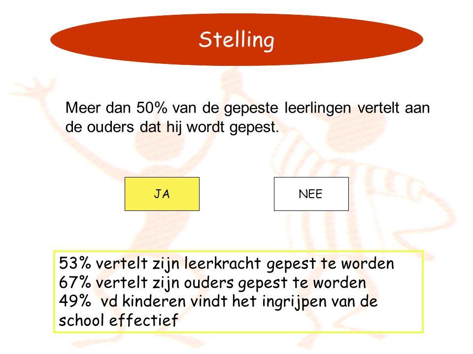 Stelling Meer dan 50% van de gepeste leerlingen vertelt aan de ouders dat hij wordt gepest. JA. NEE.