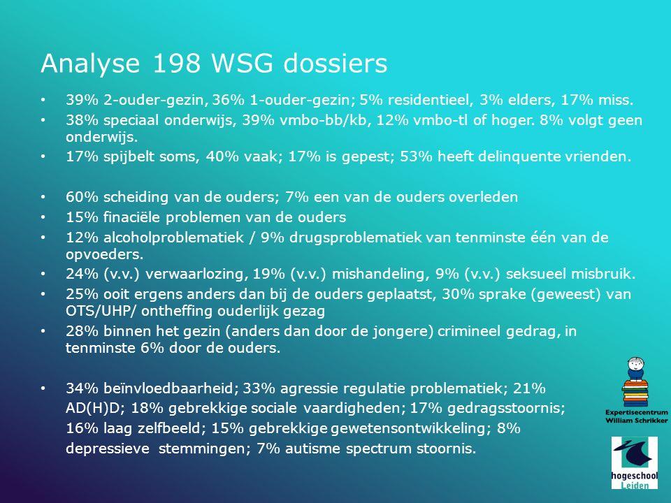 Analyse 198 WSG dossiers 39% 2-ouder-gezin, 36% 1-ouder-gezin; 5% residentieel, 3% elders, 17% miss.