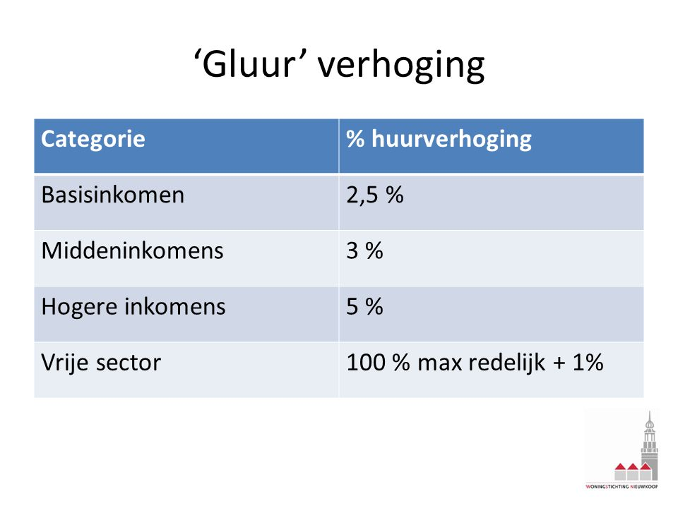 'Gluur' verhoging Categorie % huurverhoging Basisinkomen 2,5 %