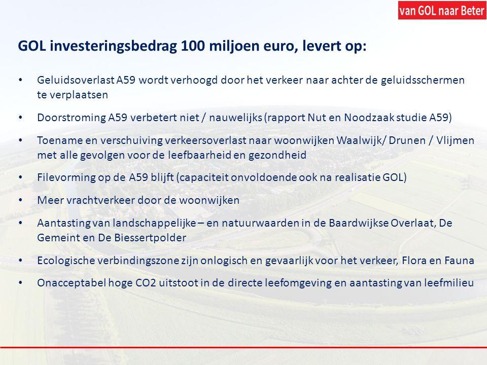 GOL investeringsbedrag 100 miljoen euro, levert op: