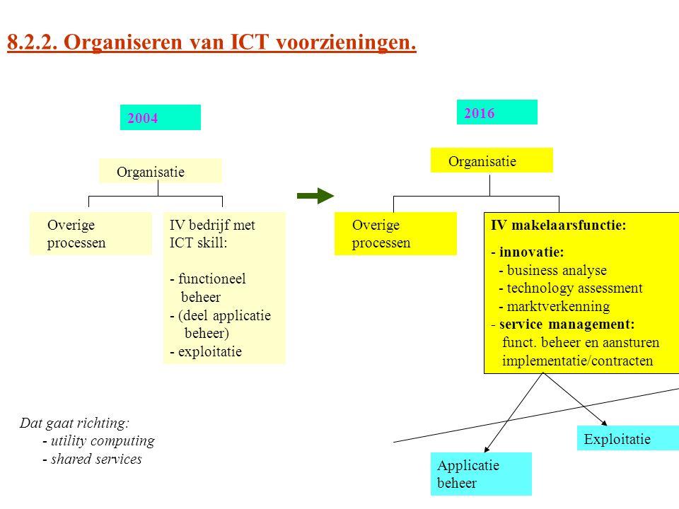 8.2.2. Organiseren van ICT voorzieningen.