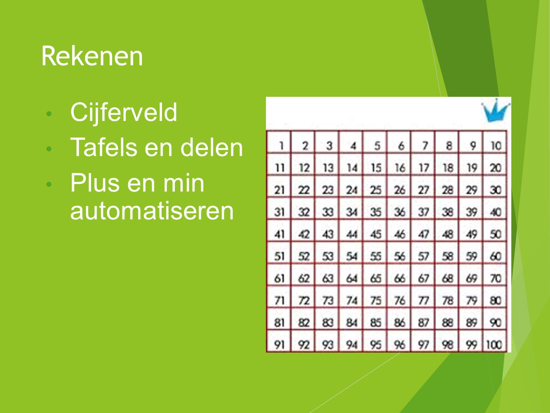 Rekenen Cijferveld Tafels en delen Plus en min automatiseren