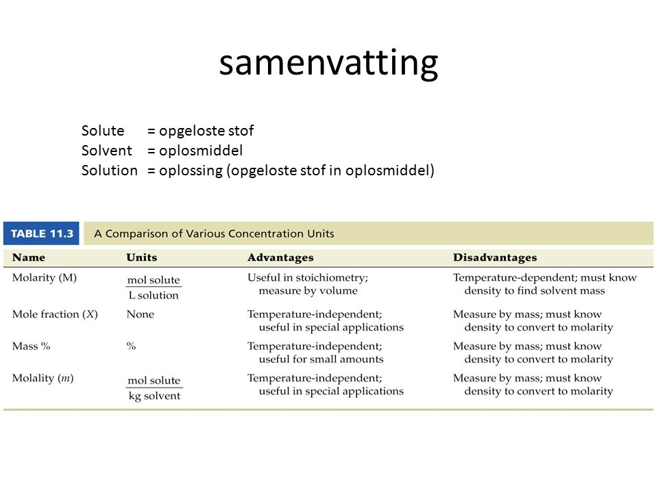 samenvatting Solute = opgeloste stof Solvent = oplosmiddel
