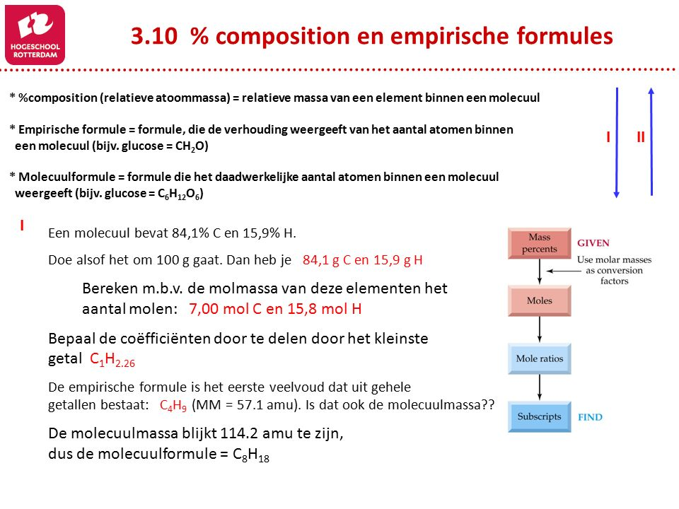 3.10 % composition en empirische formules