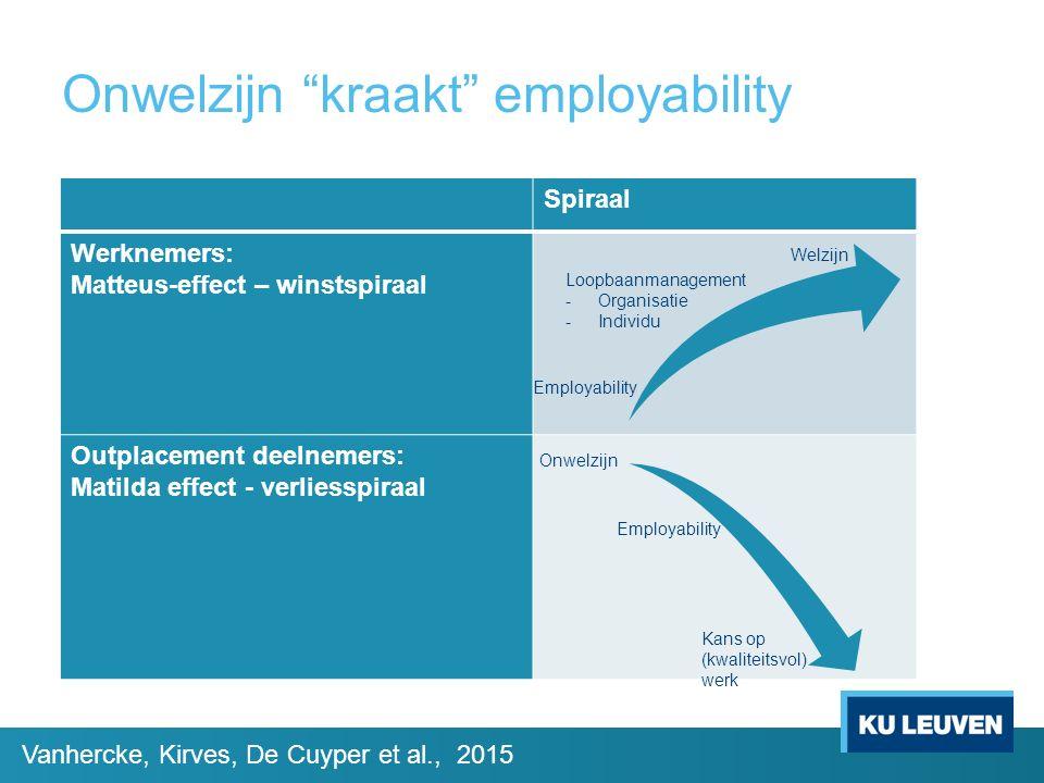 Onwelzijn kraakt employability