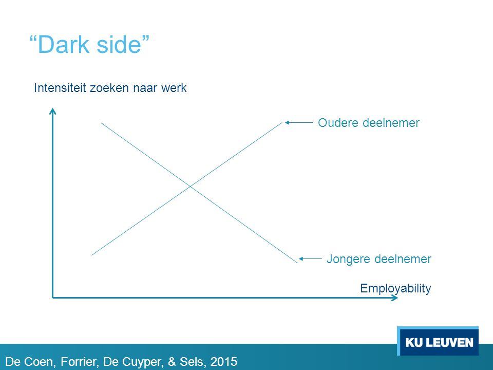 Dark side Intensiteit zoeken naar werk Oudere deelnemer