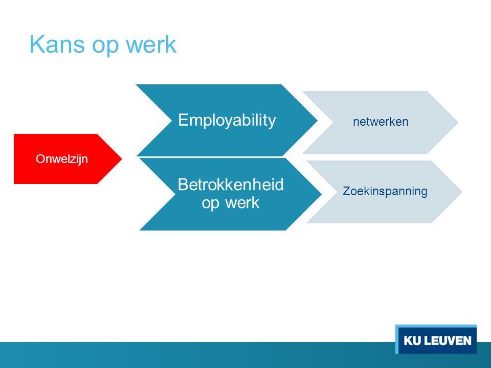 Kans op werk Employability Betrokkenheid op werk netwerken