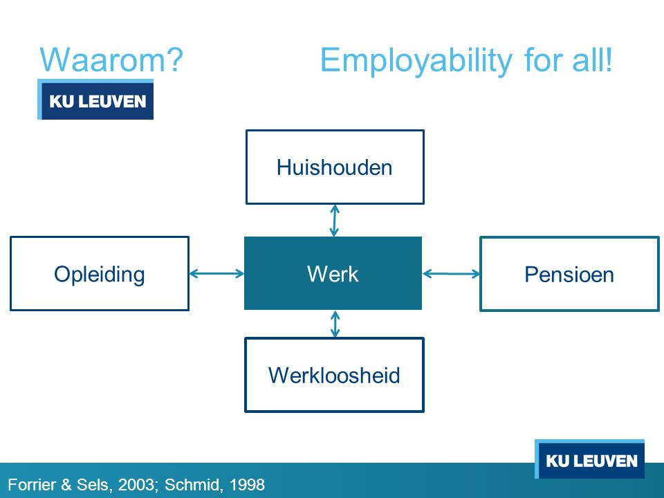 Waarom Employability for all!