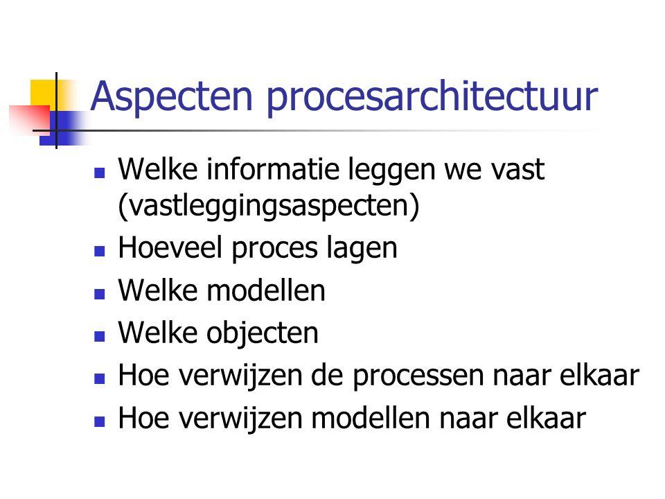 Aspecten procesarchitectuur