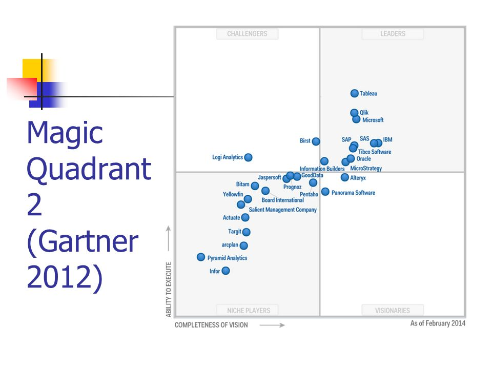 Magic Quadrant 2 (Gartner 2012)