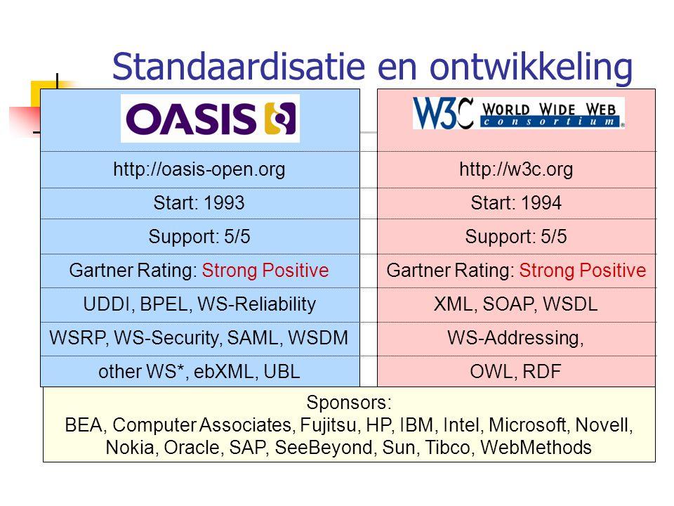 Standaardisatie en ontwikkeling