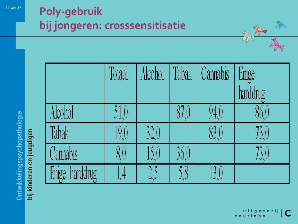 Poly-gebruik bij jongeren: crosssensitisatie