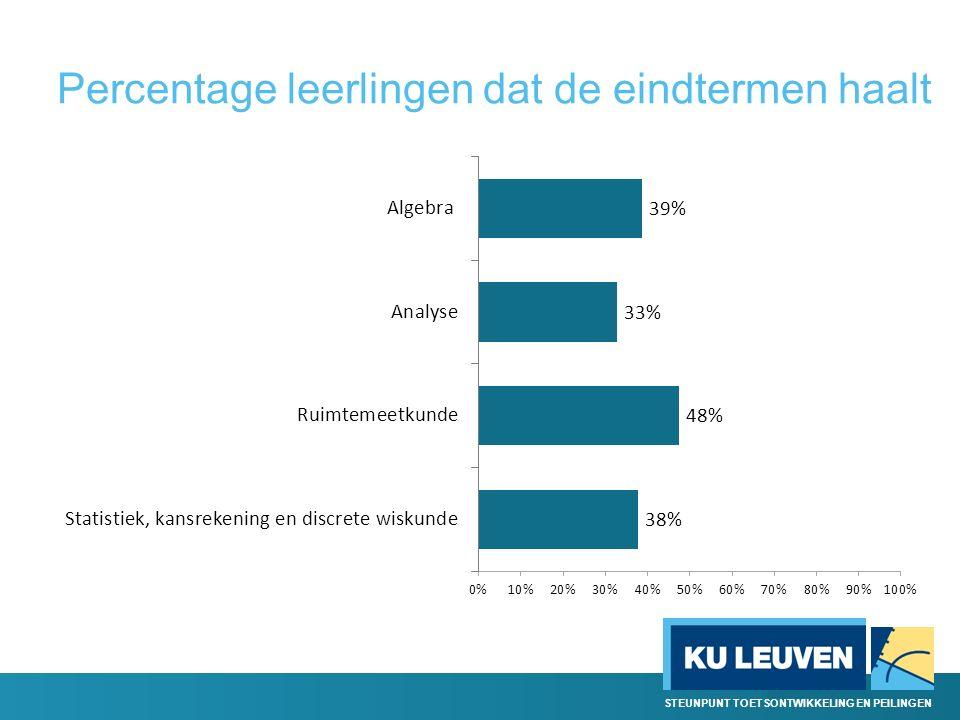 Percentage leerlingen dat de eindtermen haalt