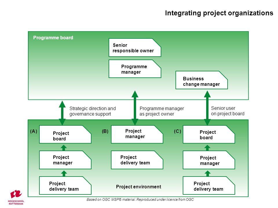 Integrating project organizations