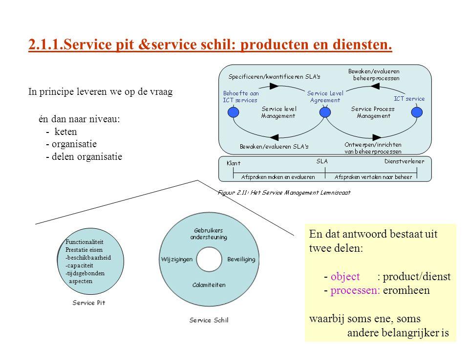 2.1.1.Service pit &service schil: producten en diensten.