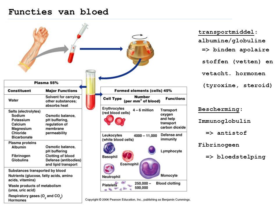 Functies van bloed transportmiddel: albumine/globuline => binden apolaire. stoffen (vetten) en.